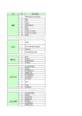 G610-U00维护装备环境清单.xls